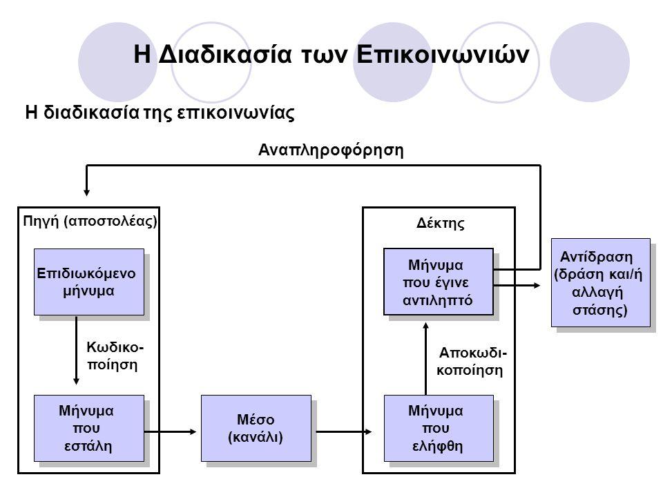 Η Διαδικασία των Επικοινωνιών (συνέχεια) Προβλήματα επικοινωνιών  Ο θόρυβος του συστήματος (διασπάσεις της προσοχής) εμποδίζει την αποτελεσματική επικοινωνία.