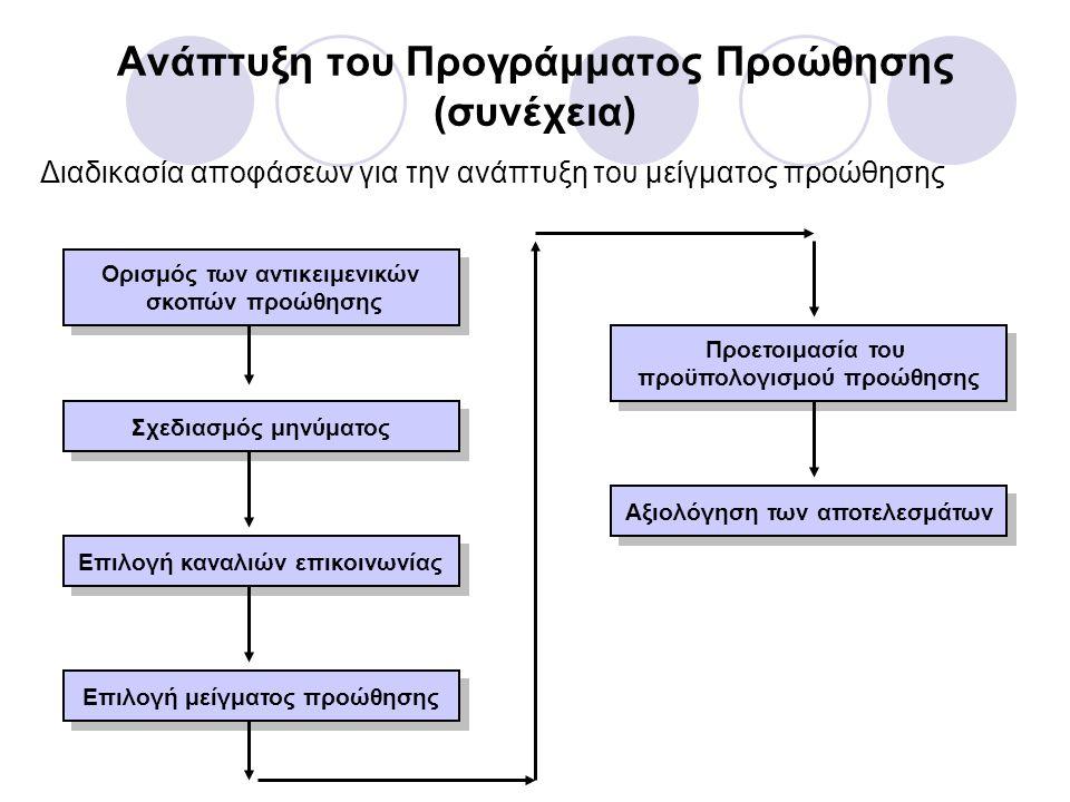 Ανάπτυξη του Προγράμματος Προώθησης (συνέχεια) Διαδικασία αποφάσεων για την ανάπτυξη του μείγματος προώθησης Ορισμός των αντικειμενικών σκοπών προώθησης Ορισμός των αντικειμενικών σκοπών προώθησης Σχεδιασμός μηνύματος Επιλογή καναλιών επικοινωνίας Επιλογή μείγματος προώθησης Προετοιμασία του προϋπολογισμού προώθησης Προετοιμασία του προϋπολογισμού προώθησης Αξιολόγηση των αποτελεσμάτων