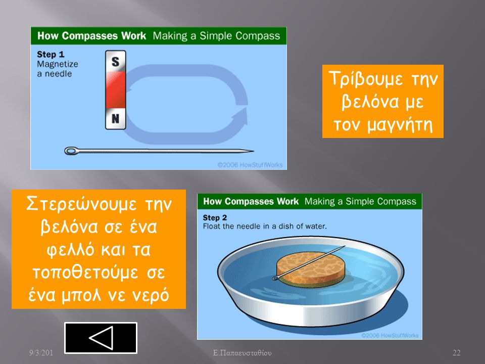 22 Τρίβουμε την βελόνα με τον μαγνήτη Στερεώνουμε την βελόνα σε ένα φελλό και τα τοποθετούμε σε ένα μπολ νε νερό 9/3/201 Ε. Παπαευσταθίου