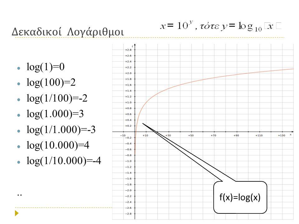 Δεκαδικοί Λογάριθμοι  log(1)=0  log(100)=2  log(1/100)=-2  log(1.000)=3  log(1/1.000)=-3  log(10.000)=4  log(1/10.000)=-4..