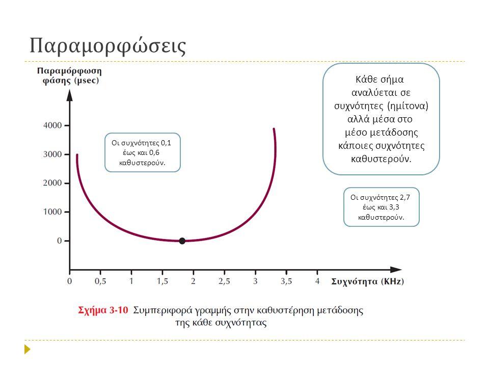 Παραμορφώσεις Κάθε σήμα αναλύεται σε συχνότητες ( ημίτονα ) αλλά μέσα στο μέσο μετάδοσης κά π οιες συχνότητες καθυστερούν.