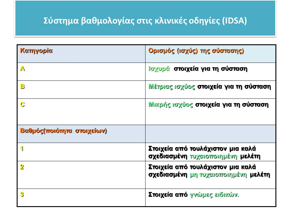 Σύστημα βαθμολογίας στις κλινικές οδηγίες (IDSA) Kατηγορία Ορισμός (ισχύς) της σύστασης) A Ισχυρά στοιχεία για τη σύσταση B Μέτριας ισχύος στοιχεία γι