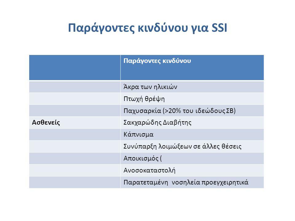 Χημειοπροφύλαξη στην Ορθοπαιδική • Η χρήση της βανκομυκίνης συνιστάται σε νοσοκομεία όπου ο επιπολασμός των σταφυλοκόκκων ανθεκτικών στη μεθικιλλίνη >20%, επί αλλεργίας στις β-λακτάμες, ή επί ασθενών με γνωστή φορεία MRSA.