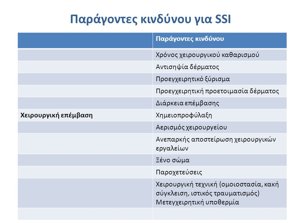 Παράγοντες κινδύνου για SSI ΑSAΦυσική Κατάσταση Ασθενούς 1Υγιής ασθενής 2Ασθενής με ήπια συστηματική νόσο 3Ασθενής με σοβαρή συστηματική νόσο που περιορίζει τις δραστηριότητες αλλά δεν προκαλεί αναπηρία 4Ασθενής με σοβαρή συστηματική νόσο απειλητική για τη ζωή 5Ασθενής που εκτιμάται ότι δεν έχει προσδόκιμο > 24 ώρες με ή χωρίς την επέμβαση