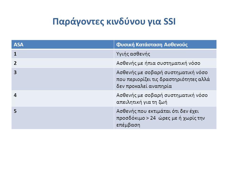 Παράγοντες κινδύνου για SSI ΑSAΦυσική Κατάσταση Ασθενούς 1Υγιής ασθενής 2Ασθενής με ήπια συστηματική νόσο 3Ασθενής με σοβαρή συστηματική νόσο που περι