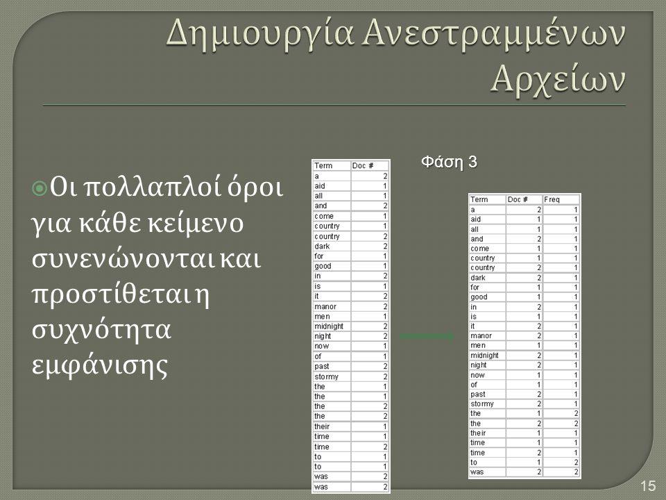  Οι πολλαπλοί όροι για κάθε κείμενο συνενώνονται και προστίθεται η συχνότητα εμφάνισης 15 Φάση 3