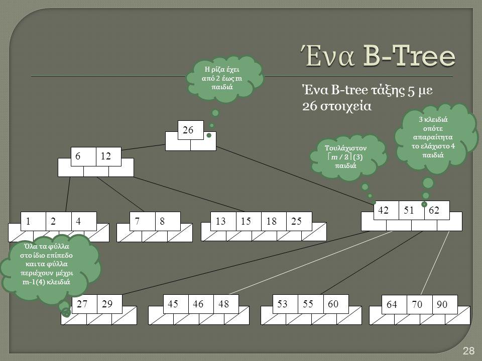 28 516242 612 26 5560 706490 45 1247813151825 2729464853 Ένα B-tree τάξης 5 με 26 στοιχεία 3 κλειδιά ο π ότε α π αραίτητα το ελάχιστο 4 π αιδιά Τουλάχ