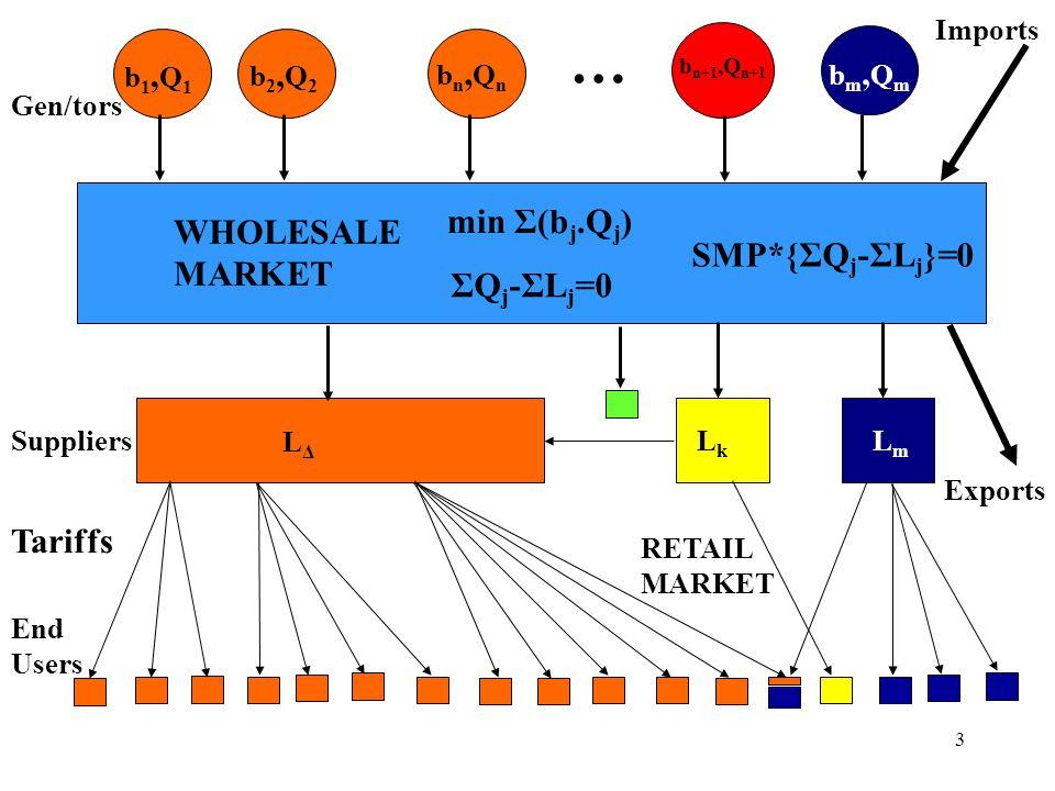 3 b1,Q1b1,Q1 LmLm LkLk LΔLΔ WHOLESALE MARKET min Σ(b j.Q j ) ΣQ j -ΣL j =0 b2,Q2b2,Q2 bn,Qnbn,Qn b n+1,Q n+1 bm,Qmbm,Qm … Imports Exports RETAIL MARKE