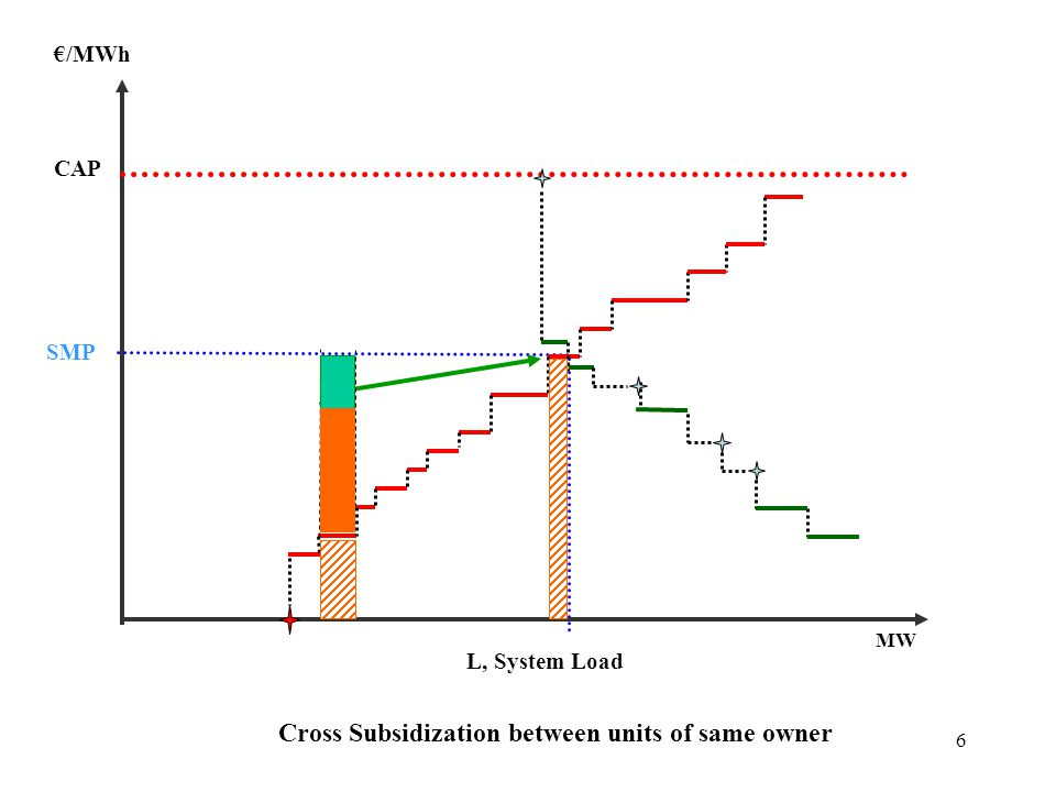 6 Cross Subsidization between units of same owner €/MWh CAP L, System Load MW SMP