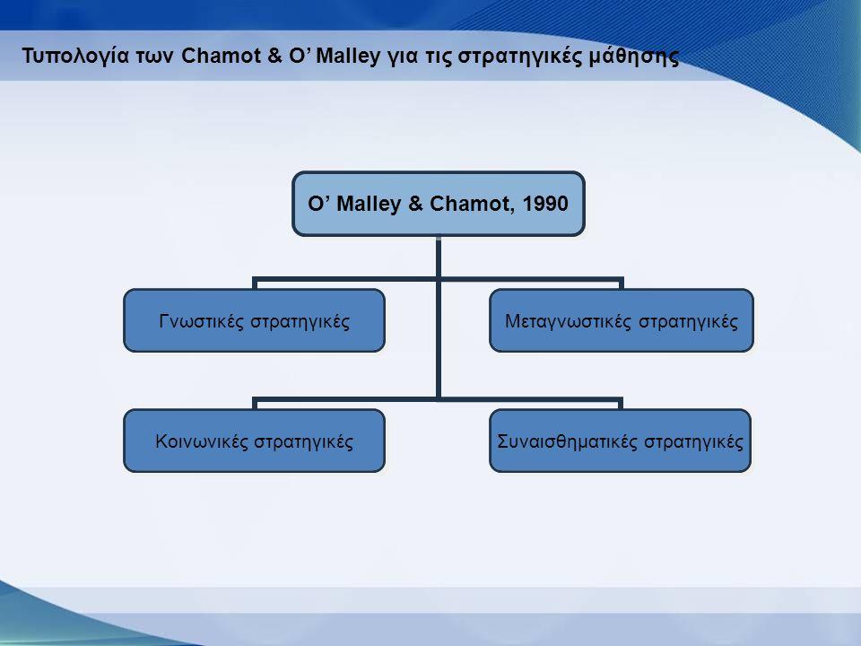 O' Malley & Chamot, 1990 Γνωστικές στρατηγικές Μεταγνωστικές στρατηγικές Κοινωνικές στρατηγικές Συναισθηματικές στρατηγικές Τυπολογία των Chamot & O' Malley για τις στρατηγικές μάθησης