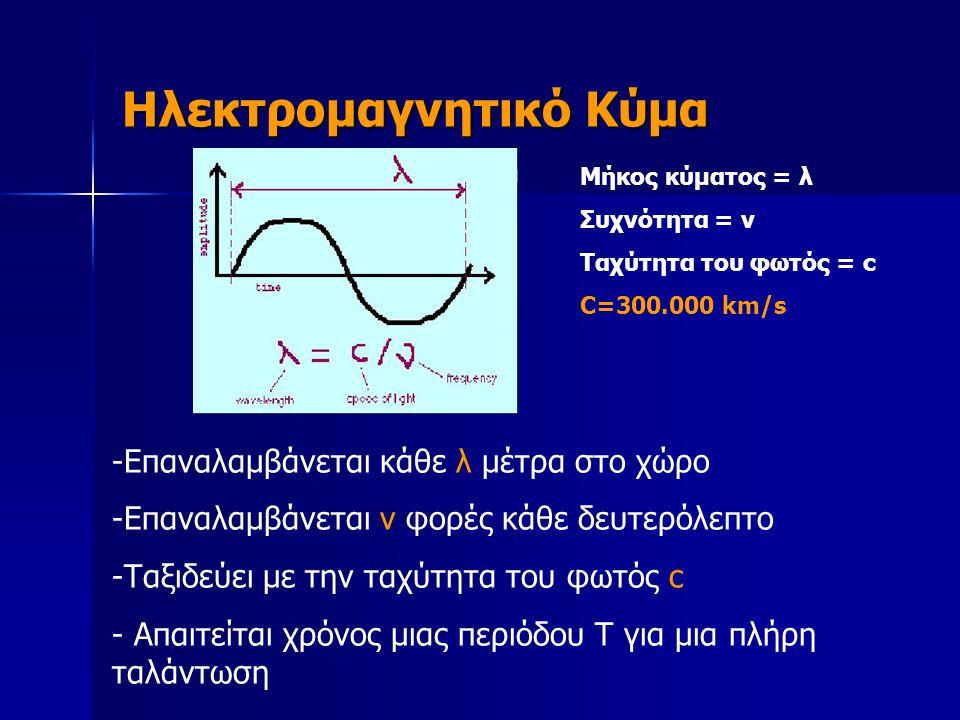 Ηλεκτρομαγνητικό Κύμα Μήκος κύματος = λ Συχνότητα = ν Ταχύτητα του φωτός = c C=300.000 km/s -Επαναλαμβάνεται κάθε λ μέτρα στο χώρο -Επαναλαμβάνεται ν