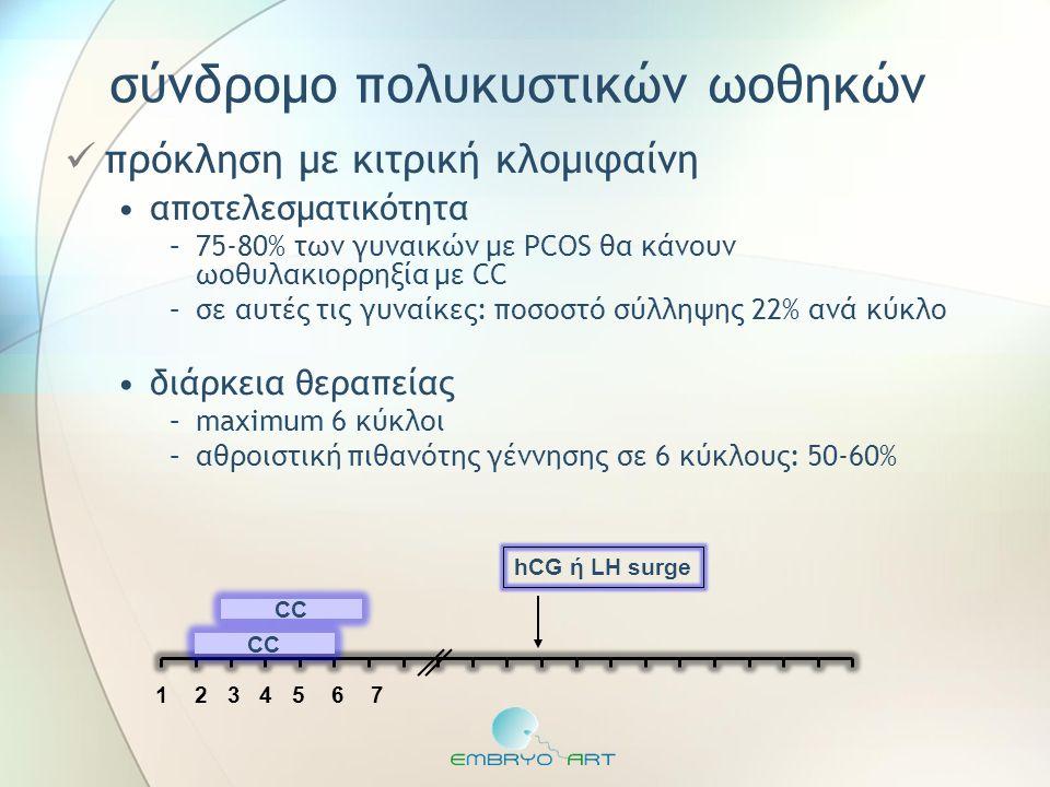 σύνδρομο πολυκυστικών ωοθηκών  πρόκληση με κιτρική κλομιφαίνη •αποτελεσματικότητα –75-80% των γυναικών με PCOS θα κάνουν ωοθυλακιορρηξία με CC –σε αυ