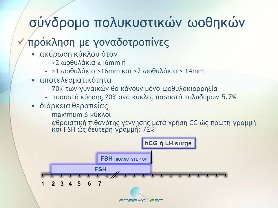 σύνδρομο πολυκυστικών ωοθηκών  πρόκληση με γοναδοτροπίνες •ακύρωση κύκλου όταν –>2 ωοθυλάκια ≥16mm ή –>1 ωοθυλάκιο ≥16mm και >2 ωοθυλάκια ≥ 14mm •απο
