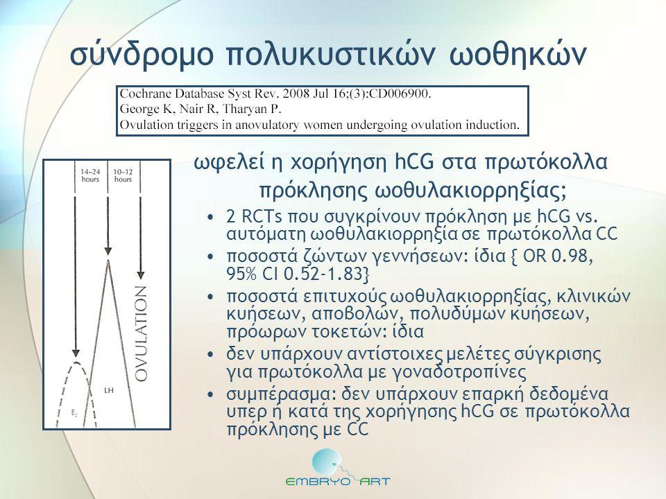 ωφελεί η χορήγηση hCG στα πρωτόκολλα πρόκλησης ωοθυλακιορρηξίας; •2 RCTs που συγκρίνουν πρόκληση με hCG vs. αυτόματη ωοθυλακιορρηξία σε πρωτόκολλα CC