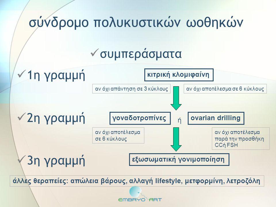  συμπεράσματα  1η γραμμή  2η γραμμή  3η γραμμή σύνδρομο πολυκυστικών ωοθηκών κιτρική κλομιφαίνη αν όχι απάντηση σε 3 κύκλουςαν όχι αποτέλεσμα σε 6