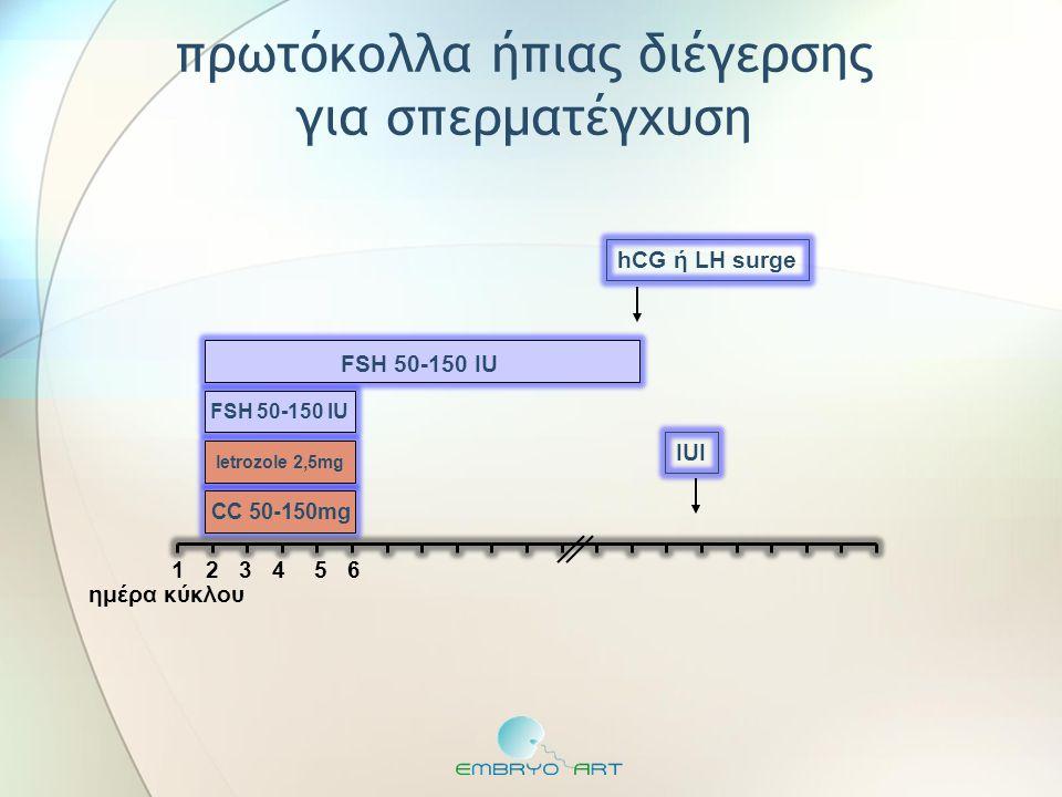 FSH 50-150 IU CC 50-150mg ημέρα κύκλου hCG ή LH surge πρωτόκολλα ήπιας διέγερσης για σπερματέγχυση 1 letrozole 2,5mg 2 3 4 5 6 IUI FSH 50-150 IU