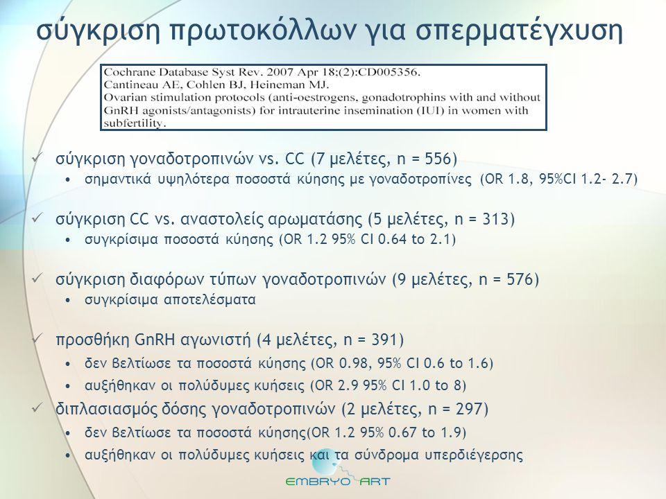 σύγκριση πρωτοκόλλων για σπερματέγχυση  σύγκριση γοναδοτροπινών vs. CC (7 μελέτες, n = 556) •σημαντικά υψηλότερα ποσοστά κύησης με γοναδοτροπίνες (OR