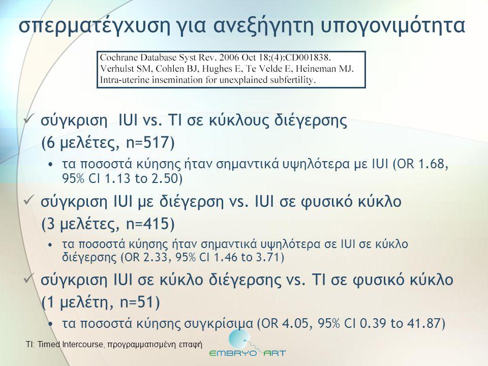 σπερματέγχυση για ανεξήγητη υπογονιμότητα  σύγκριση IUI vs. TI σε κύκλους διέγερσης (6 μελέτες, n=517) •τα ποσοστά κύησης ήταν σημαντικά υψηλότερα με