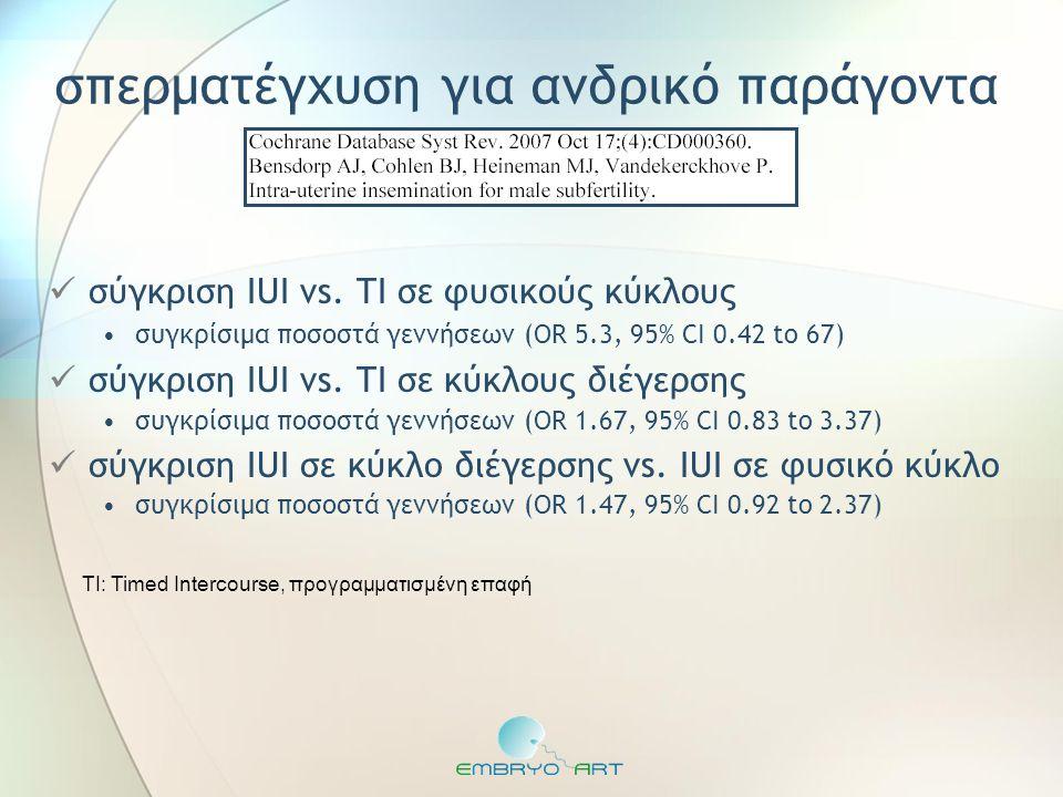 σπερματέγχυση για ανδρικό παράγοντα  σύγκριση IUI vs. TI σε φυσικούς κύκλους •συγκρίσιμα ποσοστά γεννήσεων (OR 5.3, 95% CI 0.42 to 67)  σύγκριση IUI