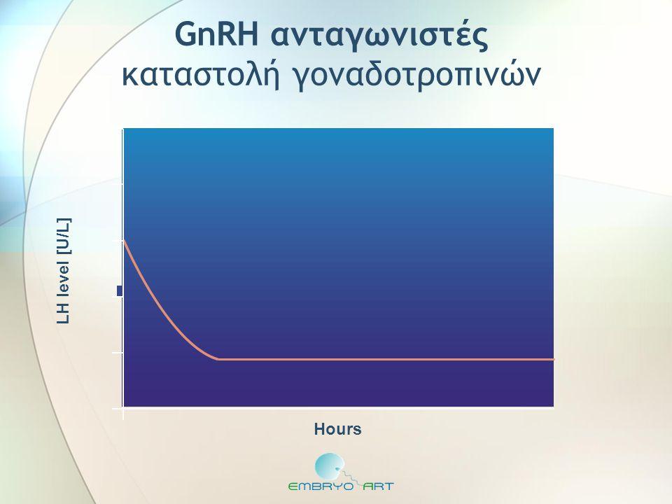 LH level [U/L] Hours GnRH ανταγωνιστές καταστολή γοναδοτροπινών