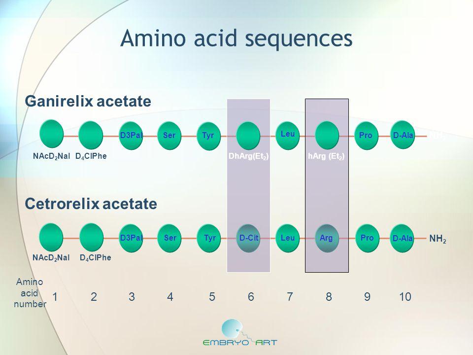 Ganirelix acetate NH 2 NAcD 2 NalD 4 CIPheDhArg(Et 2 ) hArg (Et 2 ) Cetrorelix acetate 12345678910 Amino acid number NAcD 2 NalD 4 CIPhe NH 2 Amino ac