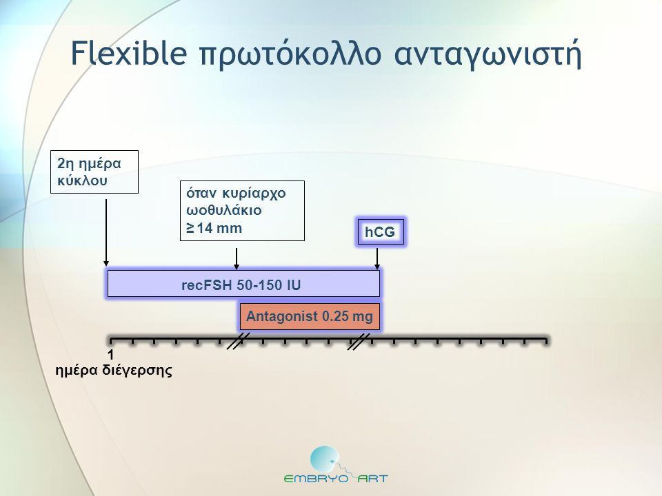 recFSH 50-150 IU Antagonist 0.25 mg όταν κυρίαρχο ωοθυλάκιο ≥ 14 mm ημέρα διέγερσης hCG 2η ημέρα κύκλου Flexible πρωτόκολλο ανταγωνιστή 1