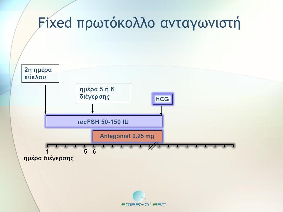 recFSH 50-150 IU Antagonist 0.25 mg ημέρα 5 ή 6 διέγερσης ημέρα διέγερσης hCG 2η ημέρα κύκλου Fixed πρωτόκολλο ανταγωνιστή 5 6 1