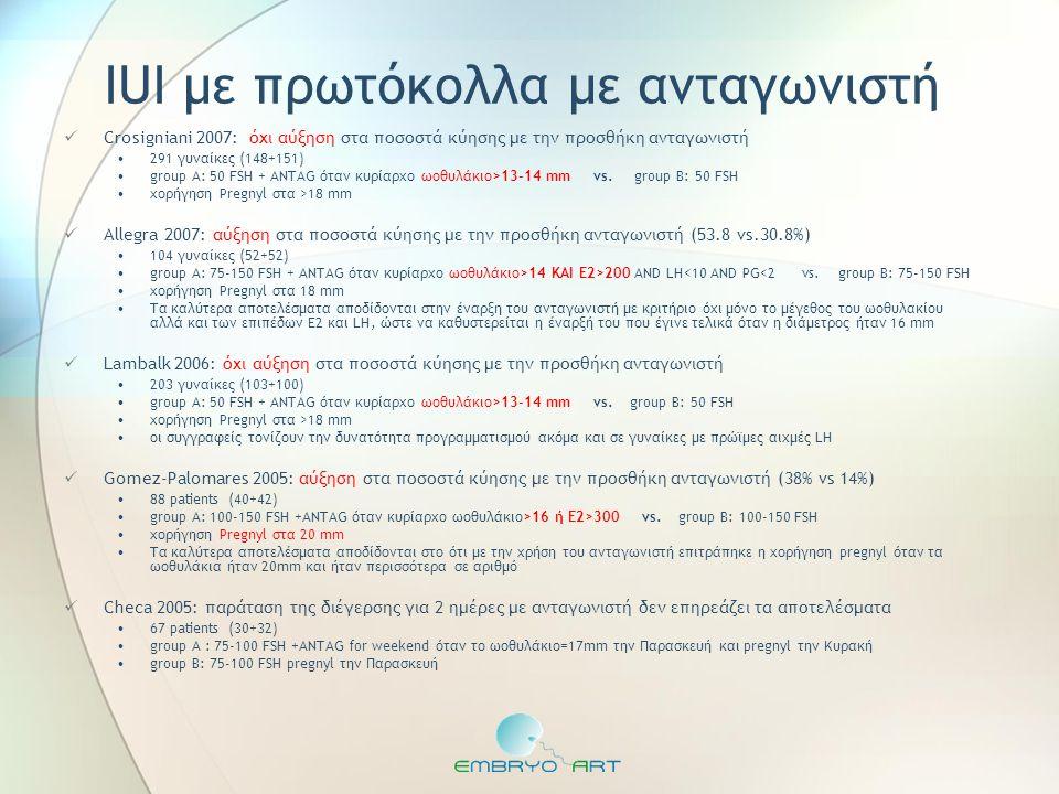IUI με πρωτόκολλα με ανταγωνιστή  Crosigniani 2007: όχι αύξηση στα ποσοστά κύησης με την προσθήκη ανταγωνιστή •291 γυναίκες (148+151) •group A: 50 FS