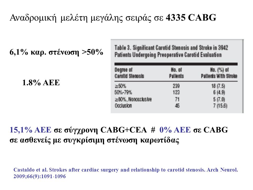 Castaldo et al. Strokes after cardiac surgery and relationship to carotid stenosis. Arch Neurol. 2009;66(9):1091-1096 Αναδρομική μελέτη μεγάλης σειράς