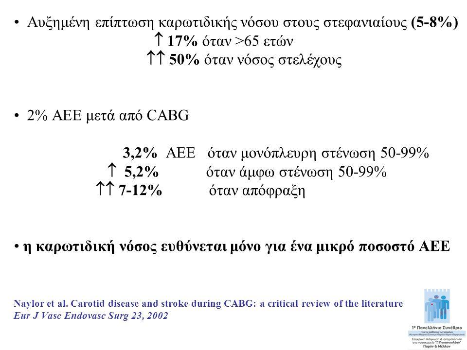 • Αυξημένη επίπτωση καρωτιδικής νόσου στους στεφανιαίους (5-8%)  17% όταν >65 ετών  50% όταν νόσος στελέχους • 2% ΑΕΕ μετά από CABG 3,2% ΑΕΕ όταν μ