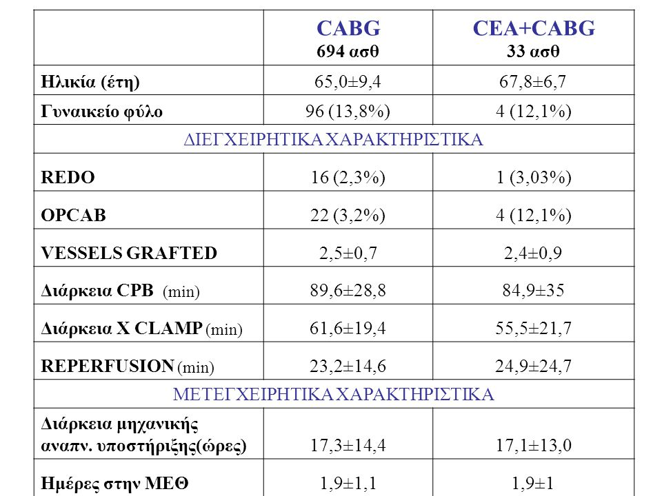 CABG 694 ασθ CEA+CABG 33 ασθ Ηλικία (έτη)65,0±9,467,8±6,7 Γυναικείο φύλο96 (13,8%)4 (12,1%) ΔΙΕΓΧΕΙΡΗΤΙΚΑ ΧΑΡΑΚΤΗΡΙΣΤΙΚΑ REDO16 (2,3%)1 (3,03%) OPCAB2