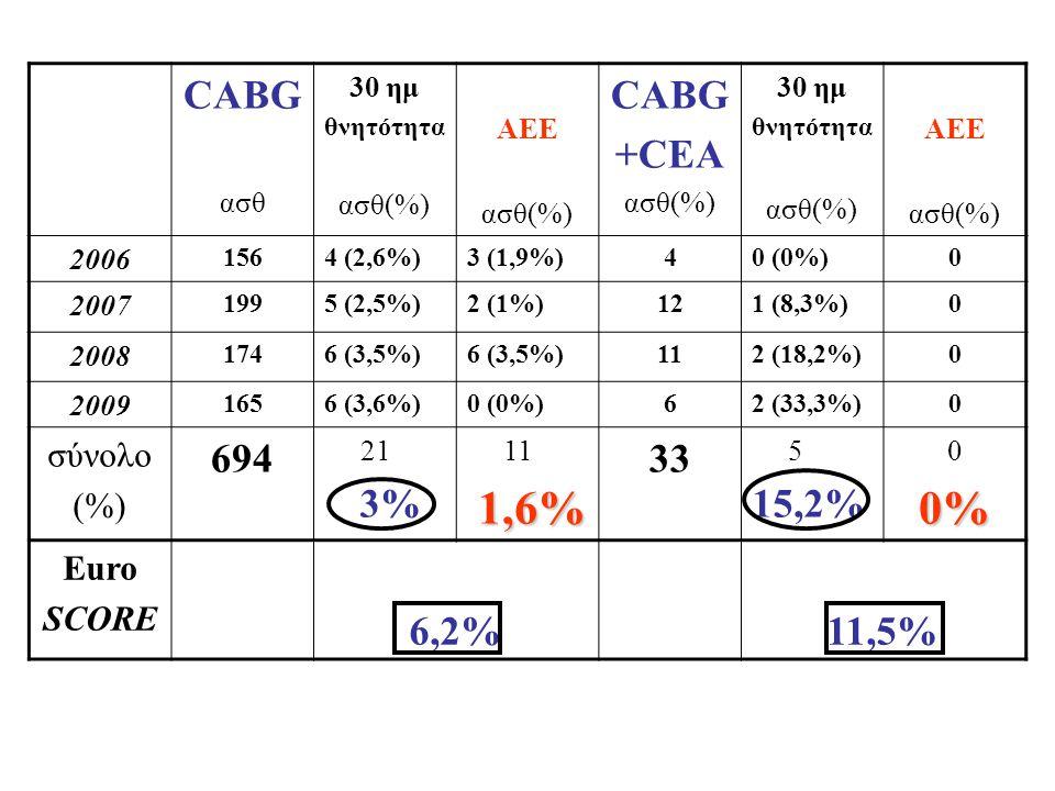 CABG ασθ 30 ημ θνητότητα ασθ(%) ΑΕΕ ασθ(%) CABG +CEA ασθ(%) 30 ημ θνητότητα ασθ(%) ΑΕΕ ασθ(%) 2006 1564 (2,6%)3 (1,9%)40 (0%)0 2007 1995 (2,5%)2 (1%)1
