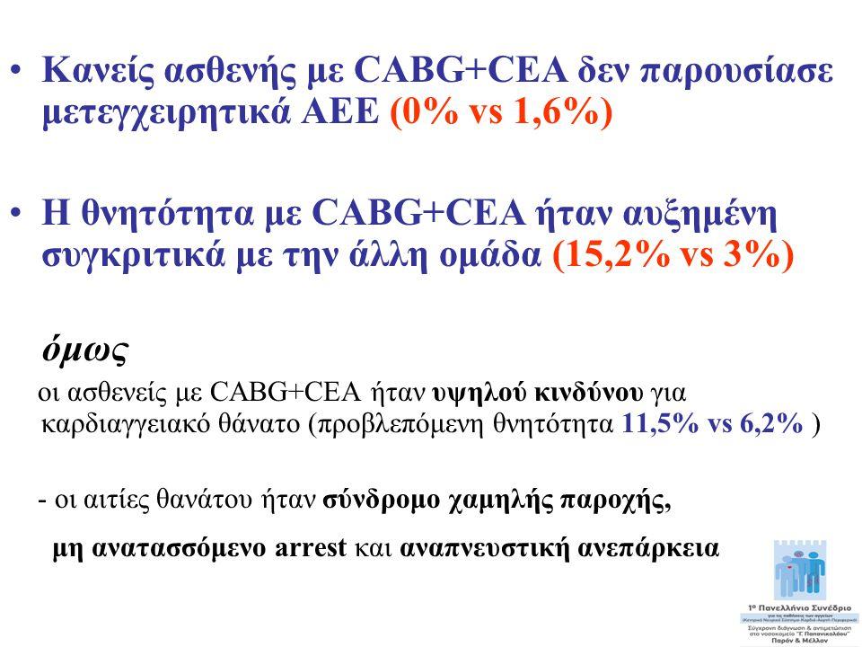 •Κανείς ασθενής με CABG+CEA δεν παρουσίασε μετεγχειρητικά ΑΕΕ (0% vs 1,6%) •Η θνητότητα με CABG+CEA ήταν αυξημένη συγκριτικά με την άλλη ομάδα (15,2%