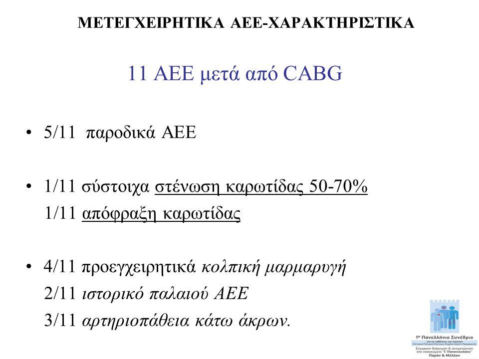 ΜΕΤΕΓΧΕΙΡΗΤΙΚΑ ΑΕΕ-ΧΑΡΑΚΤΗΡΙΣΤΙΚΑ 11 ΑΕΕ μετά από CABG •5/11 παροδικά AEE •1/11 σύστοιχα στένωση καρωτίδας 50-70% 1/11 απόφραξη καρωτίδας •4/11 προεγχ