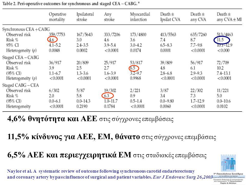 4,6% θνητότητα και ΑΕΕ στις σύγχρονες επεμβάσεις 11,5% κίνδυνος για ΑΕΕ, ΕΜ, θάνατο στις σύγχρονες επεμβάσεις 6,5% ΑΕΕ και περιεγχειρητικά ΕΜ στις στα