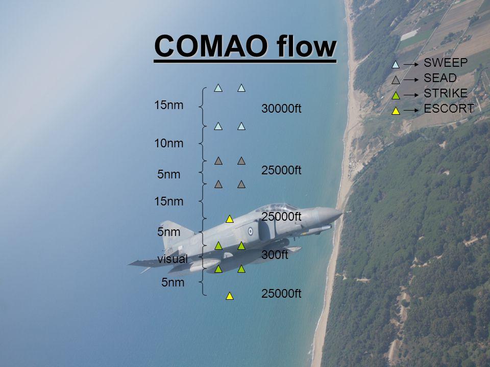 COMAO flow SWEEP 15nm SEAD 5nm 10nm 30000ft 25000ft 15nm visual STRIKE 300ft 25000ft 5nm ESCORT 25000ft
