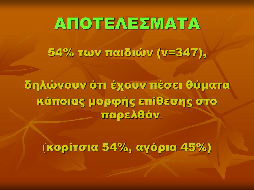 ΑΠΟΤΕΛΕΣΜΑΤΑ 54% των παιδιών (ν=347), δηλώνουν ότι έχουν πέσει θύματα κάποιας μορφής επίθεσης στο παρελθόν. ( κορίτσια 54%, αγόρια 45%)