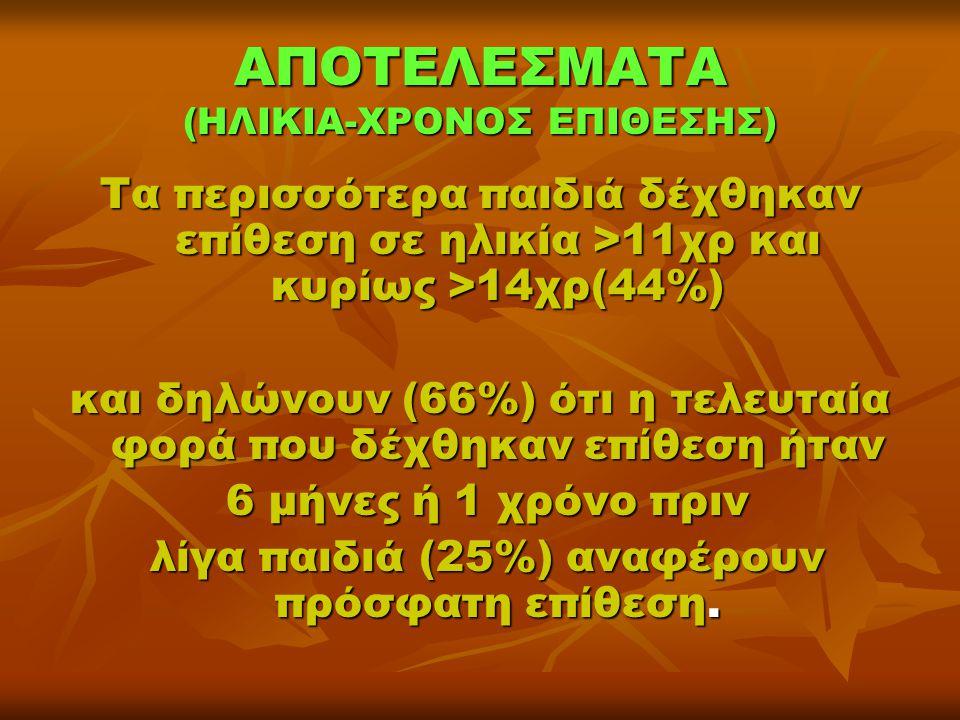 ΑΠΟΤΕΛΕΣΜΑΤΑ (ΗΛΙΚΙΑ-ΧΡΟΝΟΣ ΕΠΙΘΕΣΗΣ) Τα περισσότερα παιδιά δέχθηκαν επίθεση σε ηλικία >11χρ και κυρίως >14χρ(44%) και δηλώνουν (66%) ότι η τελευταία