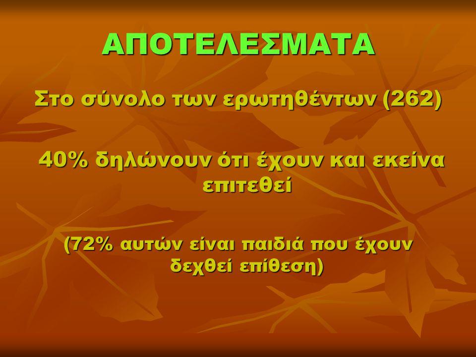 ΑΠΟΤΕΛΕΣΜΑΤΑ Στο σύνολο των ερωτηθέντων (262) 40% δηλώνουν ότι έχουν και εκείνα επιτεθεί 40% δηλώνουν ότι έχουν και εκείνα επιτεθεί (72% αυτών είναι π