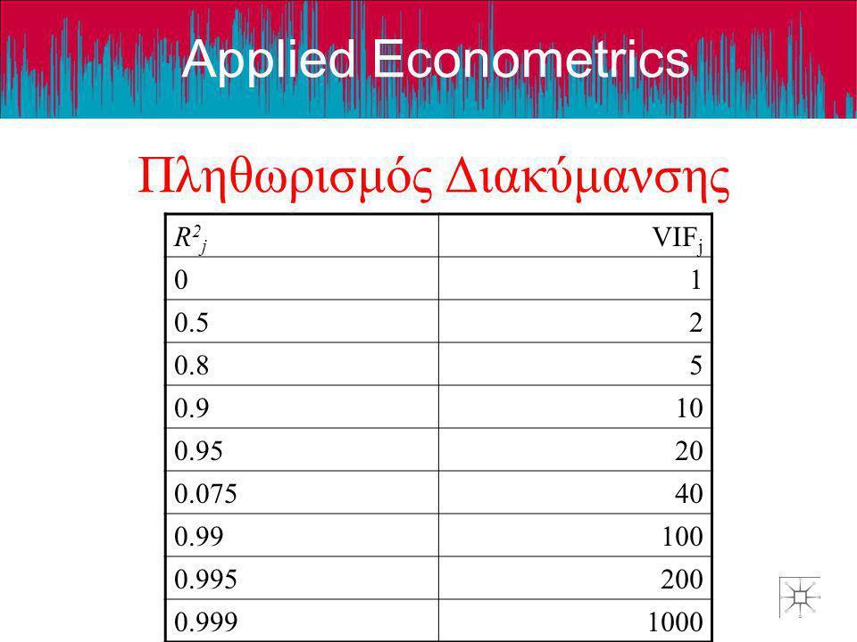 Applied Econometrics Πληθωρισμός Διακύμανσηςr R2jR2j VIF j 01 0.52 0.85 0.910 0.9520 0.07540 0.99100 0.995200 0.9991000