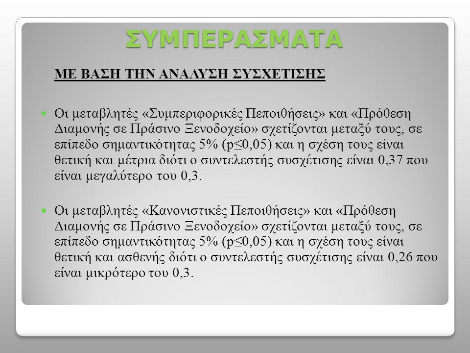 ΣΥΜΠΕΡΑΣΜΑΤΑ ΜΕ ΒΑΣΗ ΤΗΝ ΑΝΑΛΥΣΗ ΣΥΣΧΕΤΙΣΗΣ  Οι μεταβλητές «Συμπεριφορικές Πεποιθήσεις» και «Πρόθεση Διαμονής σε Πράσινο Ξενοδοχείο» σχετίζονται μεταξύ τους, σε επίπεδο σημαντικότητας 5% (p≤0,05) και η σχέση τους είναι θετική και μέτρια διότι ο συντελεστής συσχέτισης είναι 0,37 που είναι μεγαλύτερο του 0,3.