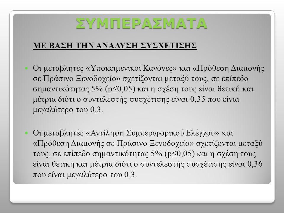 ΣΥΜΠΕΡΑΣΜΑΤΑ ΜΕ ΒΑΣΗ ΤΗΝ ΑΝΑΛΥΣΗ ΣΥΣΧΕΤΙΣΗΣ  Οι μεταβλητές «Υποκειμενικοί Κανόνες» και «Πρόθεση Διαμονής σε Πράσινο Ξενοδοχείο» σχετίζονται μεταξύ τους, σε επίπεδο σημαντικότητας 5% (p≤0,05) και η σχέση τους είναι θετική και μέτρια διότι ο συντελεστής συσχέτισης είναι 0,35 που είναι μεγαλύτερο του 0,3.