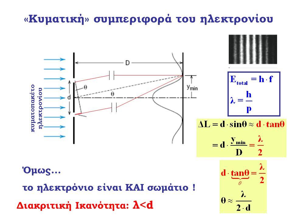 κυματοπακέτο ηλεκτρονίου Όμως... το ηλεκτρόνιο είναι ΚΑΙ σωμάτιο ! «Κυματική» συμπεριφορά του ηλεκτρονίου Διακριτική Ικανότητα: λ<d