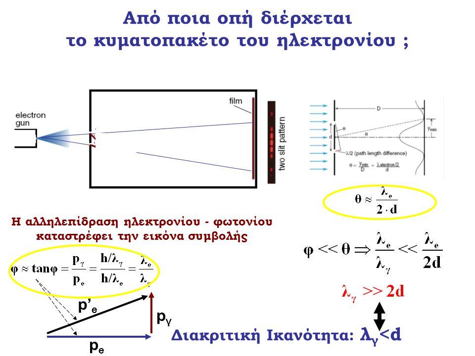 Η αλληλεπίδραση ηλεκτρονίου - φωτονίου καταστρέφει την εικόνα συμβολής pepe p' e pγpγ Διακριτική Ικανότητα: λ γ <d Από ποια οπή διέρχεται το κυματοπακ