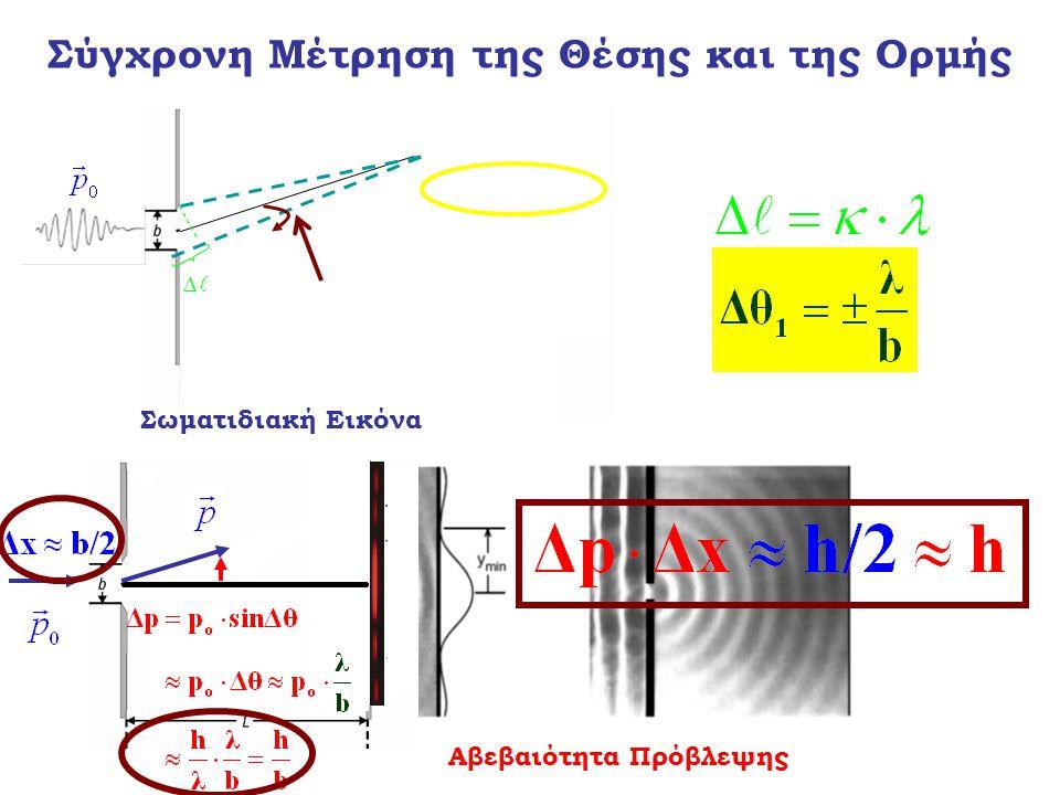Σύγχρονη Μέτρηση της Θέσης και της Ορμής Σωματιδιακή Εικόνα Αβεβαιότητα Πρόβλεψης