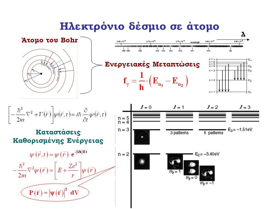Ηλεκτρόνιο δέσμιο σε άτομο Άτομο του Bohr λ Ενεργειακές Μεταπτώσεις Καταστάσεις Καθορισμένης Ενέργειας Στάσιμο κύμα σε κυκλική στεφάνη