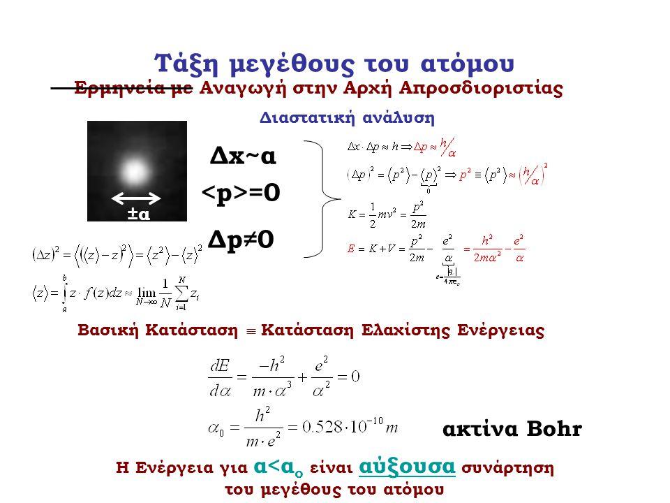 Τάξη μεγέθους του ατόμου Ερμηνεία με Αναγωγή στην Αρχή Απροσδιοριστίας Διαστατική ανάλυση ±α±α Δx~α =0 Δp≠0 Βασική Κατάσταση  Κατάσταση Ελαχίστης Ενέ