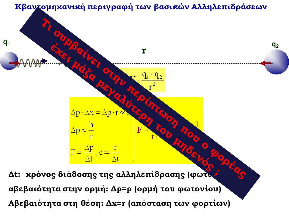 Κβαντομηχανική περιγραφή των βασικών Αλληλεπιδράσεων q1q1 r q2q2 p Δt: χρόνος διάδοσης της αλληλεπίδρασης (φωτονίου) αβεβαιότητα στην ορμή: Δp=p (ορμή