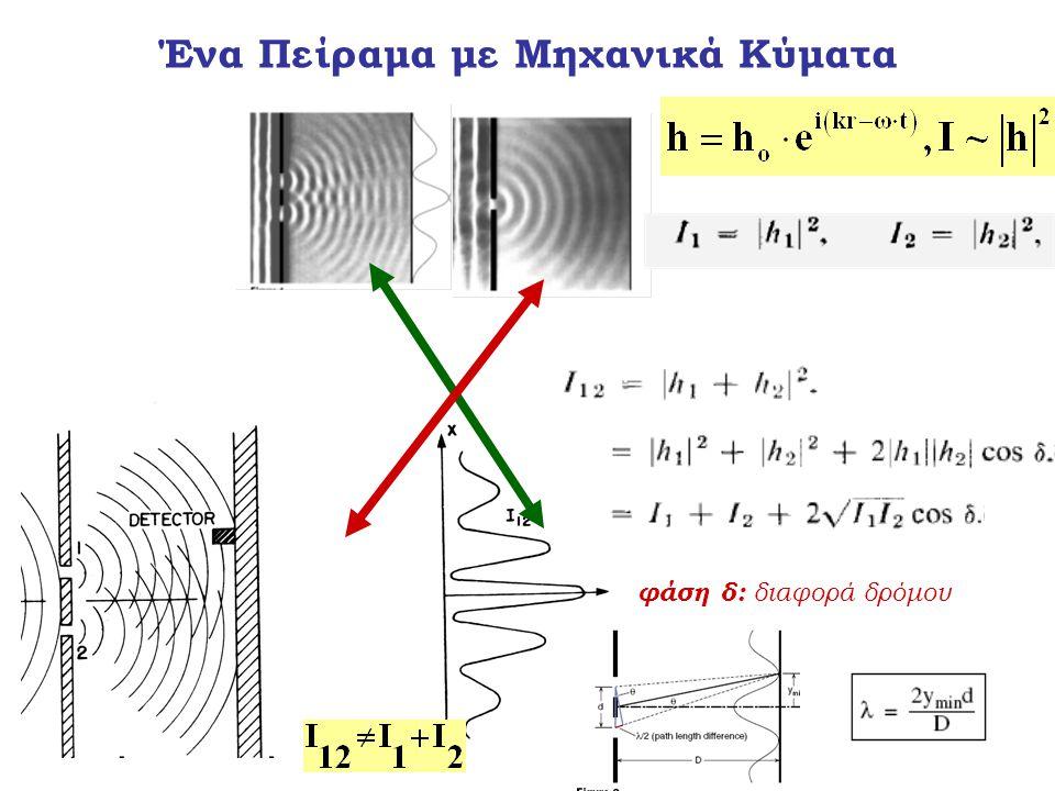 φάση δ: διαφορά δρόμου Ένα Πείραμα με Μηχανικά Κύματα