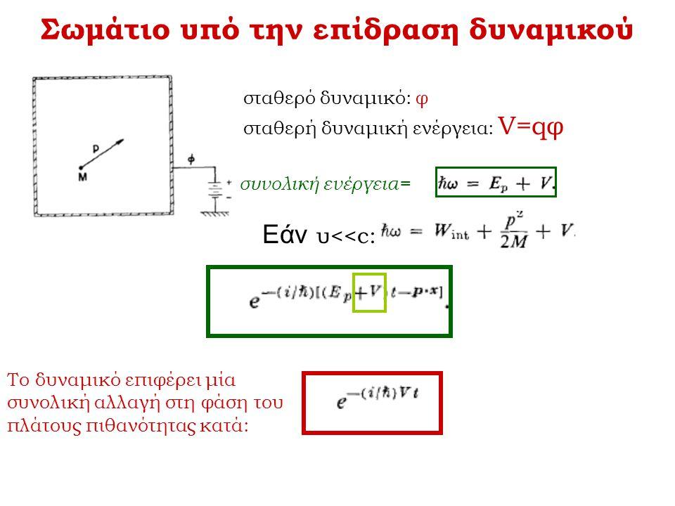 Σωμάτιο υπό την επίδραση δυναμικού σταθερό δυναμικό: φ σταθερή δυναμική ενέργεια: V=qφ Το δυναμικό επιφέρει μία συνολική αλλαγή στη φάση του πλάτους π